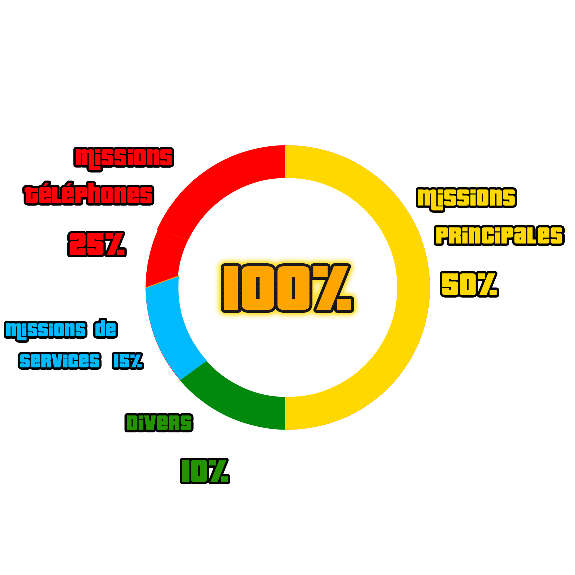 100% - GTA III