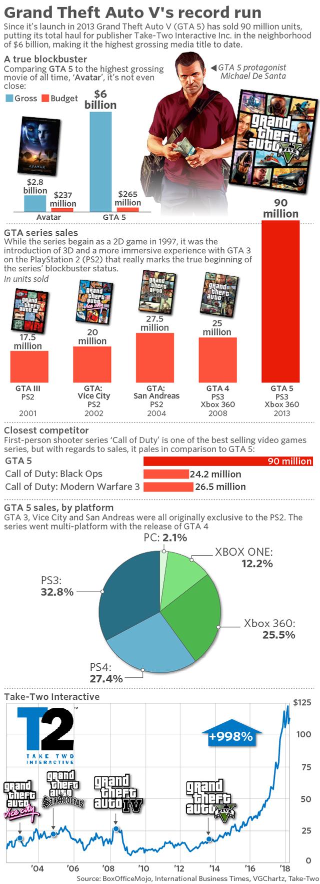 GTA V Statistiques 6 Milliards