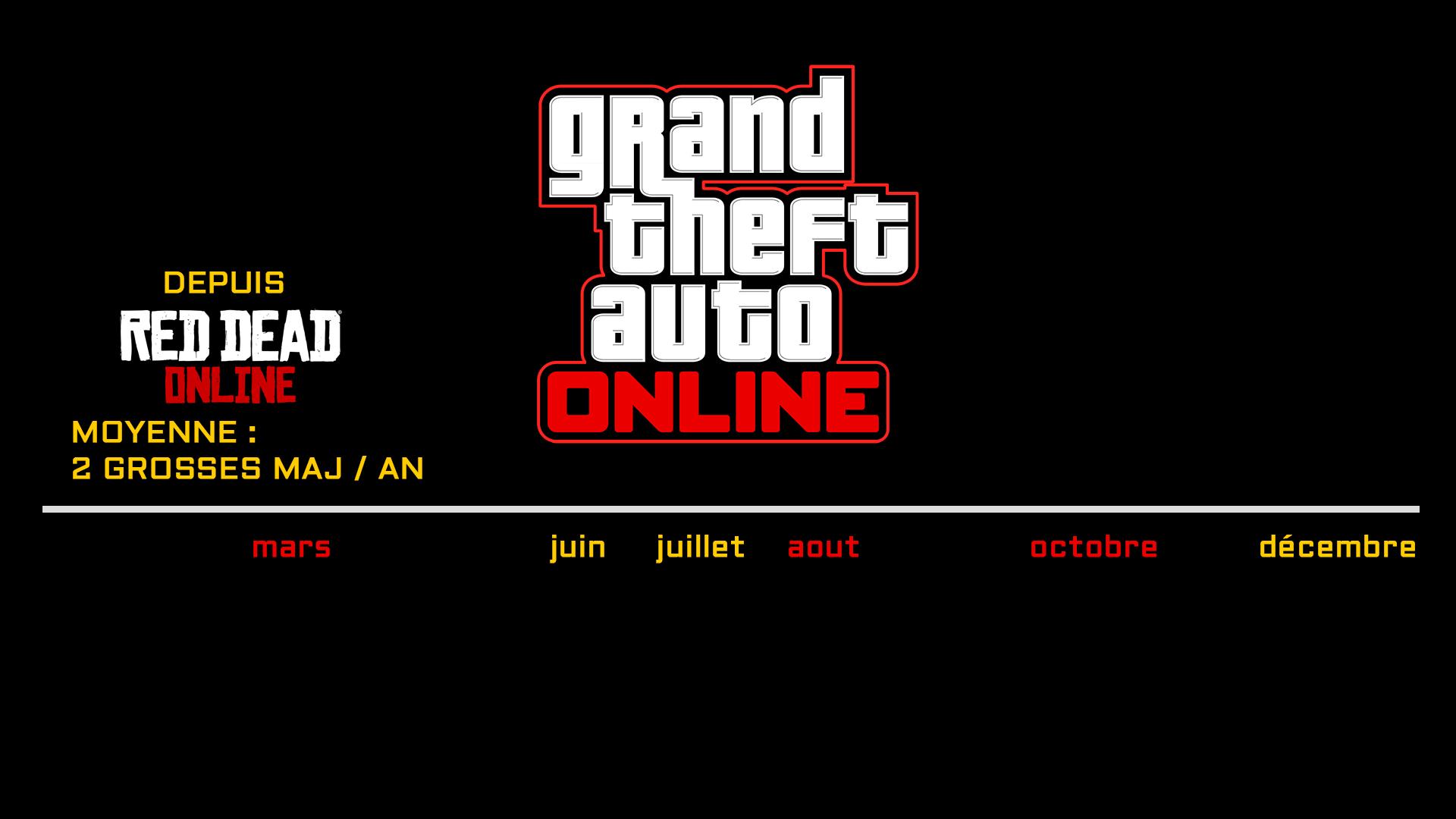 Moyenne Sortie Grosses Mises à Jour GTA Online