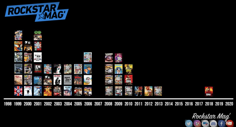 Jeux Rockstar Games 1998-2020