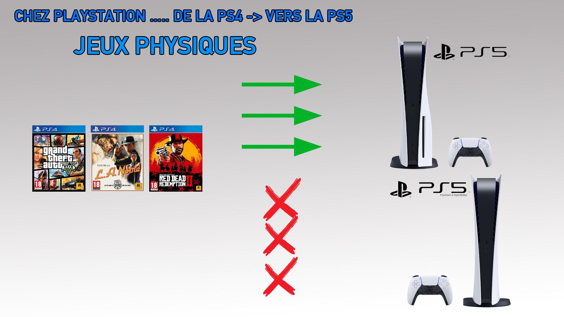 Bilan Jeux Physiques PS4 vers PS5