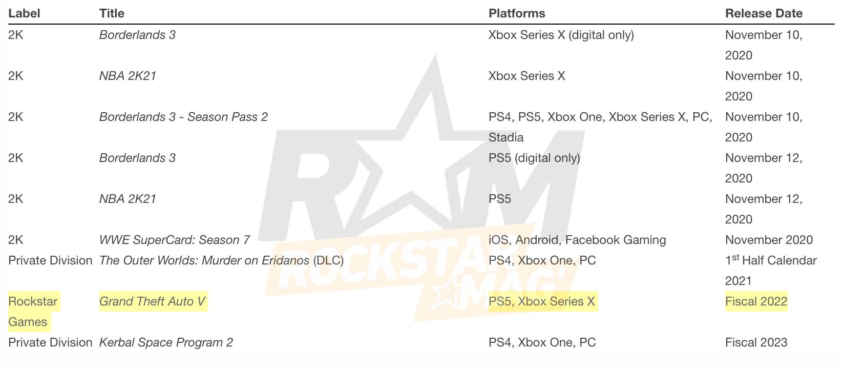 Nouvelle Date de Sortie GTA V sur PS5 et Xbox Series X
